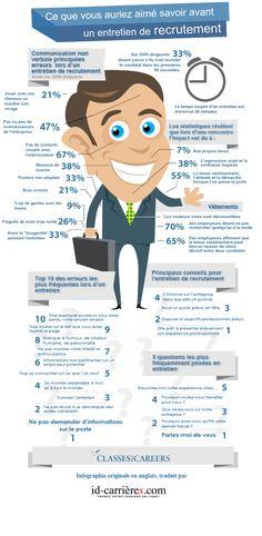 Ce que vous auriez aimé savoir avant un entretien d'embauche #infographie #recrutement