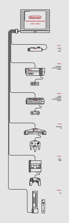 Nintendo timeline. Illustrator: Luca Zanellato