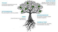 Rune Tattoo, Coaching, Roman, Nature Tattoos, Wicca, Dandelion, Meditation, Drawings, Totalement