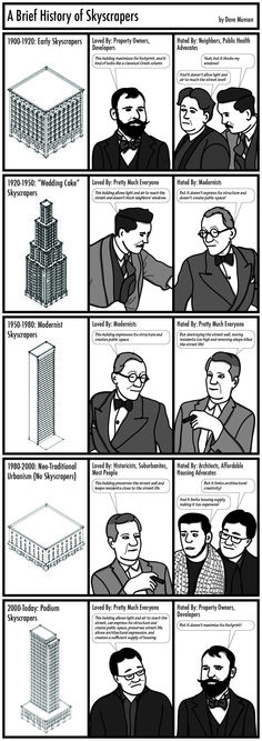 A Brief History of Skyscrapers