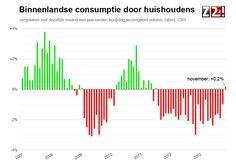 Consumenten geven voor het eerst in 2,5 jaar iets meer uit: http://www.z24.nl/economie/consument-geeft-iets-meer-uit