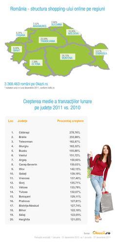 Cine sunt românii care cumpără cel mai mult de pe Internet Mai, Romania, Ecommerce, Infographic, Internet, Shopping, Infographics, E Commerce, Visual Schedules
