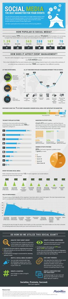 """Many event organizers find that social media is a crucial component in their toolbox.  A recent infographic from event management company Maximillion shows that 75 percent of the 1,500 event organizers they surveyed said that social media is very important to their efforts.  Readers: Does social media help you draw in a crowd for an event? """
