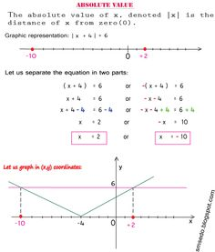 ABSOLUTE VALUE: Solving | x + 4 | = 6 ?