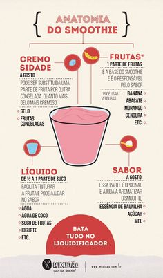 receita ilustrada de anatomia do smoothie                                                                                                                                                                                 Mais