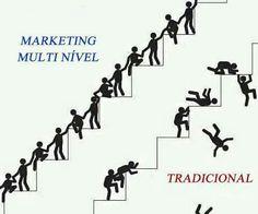 Marketing multinivel é assim