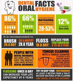 Dentaltown - 8 Oral Hygiene Dental Facts. Can you add any to this list?  Dentaltown Oral-Systemic Health Connection http://www.dentaltown.com/MessageBoard/thread.aspx?s=2&f=1924&t=253241&v=1.  1.86% of women brush twice daily or more, 66% of men brush daily or more. Does this surprise you? 2.It has been found that brushing for most people removes plaque between 28-52%. 3.12% of people floss daily.  4.It is recommended to brush 2X a day, see a dentist 2X a year, floss 1X a day, & replace…
