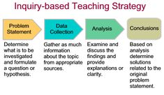 Inquiry Based Learning Visual Concept Diagram