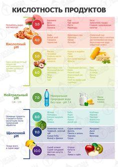 Плохая еда закисляет организм. Узнай кислотность своих продуктов.