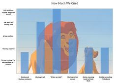 Graphing Emotions of The Lion King~ this could be a great ELA Math combo lesson! I could be used with any story, lit set, play, poem, etc. Old Disney, Disney Love, Disney Magic, Disney Pixar, Lion King 2, Pride Rock, Disney Facts, Dreamworks, Rey