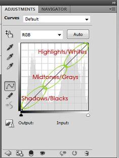 Photoshop Tutorial: The Basics of Curves