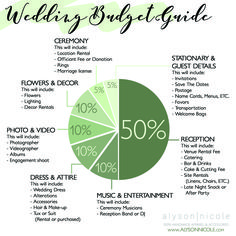 wedding plans on a budget