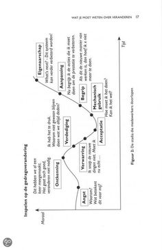 Verandercurve, in spelen op gedragsverandering (figuur komt uit De Brown Paper methode)