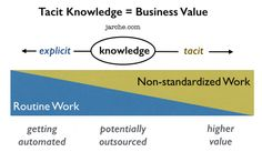 What truth! -> Tacit Knowledge = Business Value via @hjarche