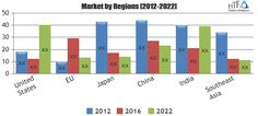 Private Cloud Market in-Depth Analysis including key players CloudByte, CloudFounders, Cloudian, Egnyte