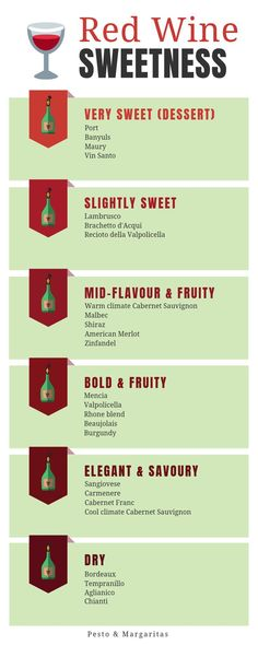 If you want to understand types of red wine, a good place to start is how dry or sweet they are. This chart shows some of the most popular types of red wine rated from the very sweet dessert wine through to the bone dry varieties. Red Wine Sangria, Merlot Wine, Red Wine Cocktails, Peach Wine, Best Red Wine, Dry Red Wine, Best Wine Sweet, Sweet Wine List, Red Wine List