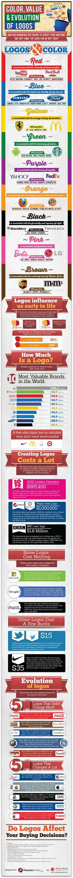 The cost of creating a logo