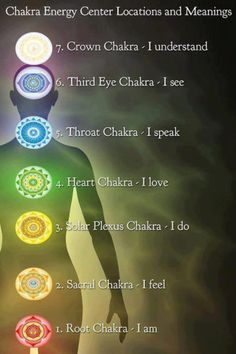 Chakras defined