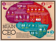 Inside the brain of a #CEO  #strategy #innovation #disruption #marketing #AI #leadership #SMM #IBM  #SocialMedia2018 #BigData #Analytics