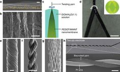 Supercapacitor (battery) woven into yarn - PEDOT, a highly conductive polymer, is coated onto carbon multiwalled nanotube bundles. Together they are twisted with electrolyte solution layers into yarn. Yarn is weavable, braidable, sewable, knottable. 3x more power density than 500 uAh lithium thin-film battery. Paper in Nature, June 2013. University of Wollongong, Australia (via Dad)