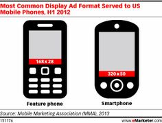 "While the static banner is still widely available and used, advertisers looking to engage mobile consumers on a more emotional level now have a menu of formats to choose from, according to a new eMarketer report, ""Mobile Display Ad Types: Move Over Banner Ads, You've Got Company."""