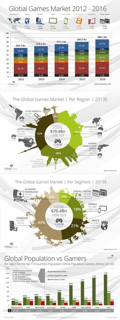 The Global Games Market Revenues were $70.4 billion in 2013. The PC gaming market remained largest with $27.6bn in revenues.
