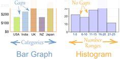 Bar Graphs are better when you have data with categories. Histograms are better when you have continuous data. Sixth Grade Math, Third Grade Science, Middle School Science, Math Teacher, Math Classroom, Teaching Math, Maths, Classroom Displays, Math Resources