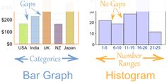The  important difference between bar graphs and histograms