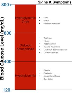 Link to Blood Glucose Levels
