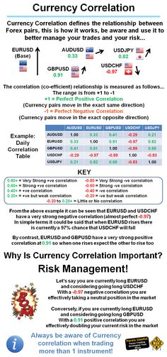 #ForexUseful - Currency Correlation defines the relationship between Forex pairs, this is how it works, be aware and use it to better manage your trades and your risk…