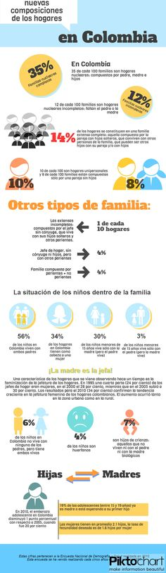 Infografía tipos de familia
