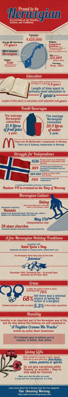 Norwegian overview of our country, culture and traditions.