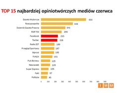 Top 15 najbardziej opiniotwórczych mediów czerwca / IMM, czerwiec 2012