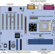 The six primary components of a computer are input devices, the processor (control unit and arithmetic/logic unit) memory, output devices, storage devices, and communications devices.