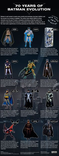 The Batman Evolution - the suit and logo through years
