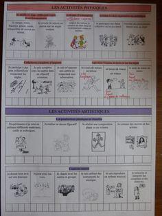 CAHIER DE REUSSITES 2015 LA CLASSE DE PEPE Evaluation, Journal, Plans, School, Blog, Montessori Activities, Classroom, Learning, Posters