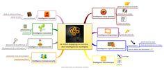 Le mind mapping au service des intelligences multiples