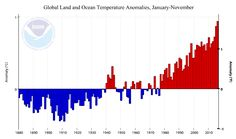 https://www.wunderground.com/blog/JeffMasters/earth-on-pace-for-its-warmest-year-on-record-after-a-5th-warmest-novem