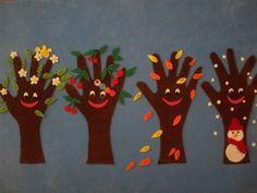 création d'arbres (à l'aide des mains)