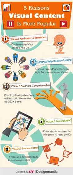 5 Reasons Visual Content is More Popular