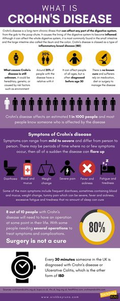 What is Crohn's disease? An infographic to a question I'm asked a lot. What is Crohn's disease? What are the symptoms of Crohn's disease? Can Crohn's disease be cured? What are the treatments for Crohn's disease? Plus other facts and stuff you should know about Crohn's disease.