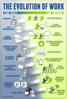 Infográfico sobre a evolução do trabalho.