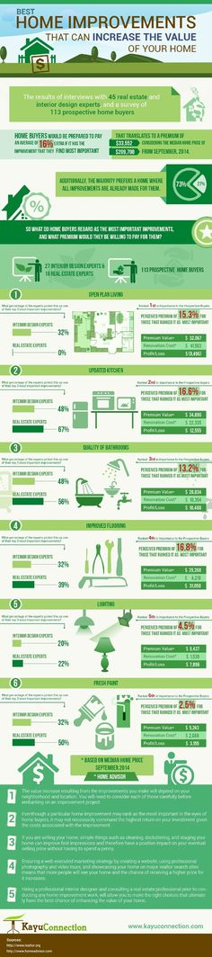 Best House Improvements to Increase the Value of House #Infographics