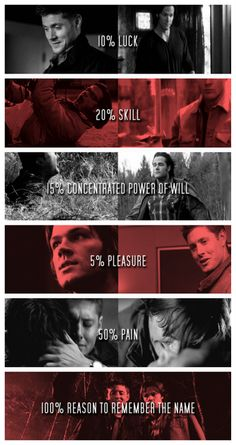 I think these Supernatural stats are wrong. I think it's 99.9% brotherly man pain and every thing else is squished into the other .1%. •~•HRM•~•