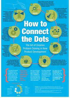 How to Connect the Dots. The art of #creativa problem solving in new product development.