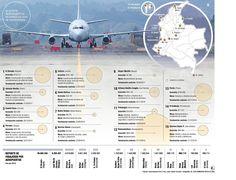 Al menos 5 millones de pasajeros se movilizarán por 56 aeropuertos Airports