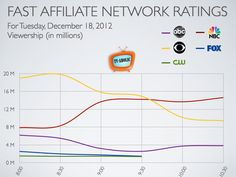 Chart: Fast Affiliate Network Ratings for December 2012 (Scandal, Grey's Anatomy, Person of Interest, The Big Bang Theory) Tv Ratings, Person Of Interest, Big Bang Theory, Greys Anatomy, December, Chart, Ncis, Scandal, Vegas