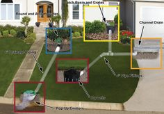 lowes outdoor drainage solutions prevent water damage control runoff - Google Search