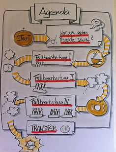 x Gallery – Flipchart Coach Visual Thinking, Design Thinking, Visual Note Taking, Plakat Design, Sketch Notes, Stick Figures, Grafik Design, Doodles, Bullet Journal