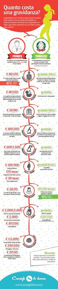 Pancia mia fatti capanna!    consiglididonna.it è lieta di presentarvi la sua prima #infografica sulla #gravidanza.   Quanto costa una gravidanza? dipende da come la si affronta  Se vi piace...dateci un feedback!!!!